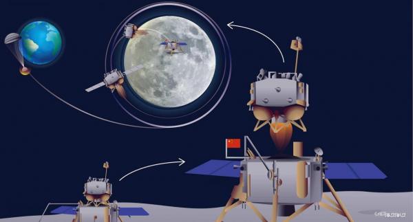 چین نمونه های خاک ماه را به زمین آورد